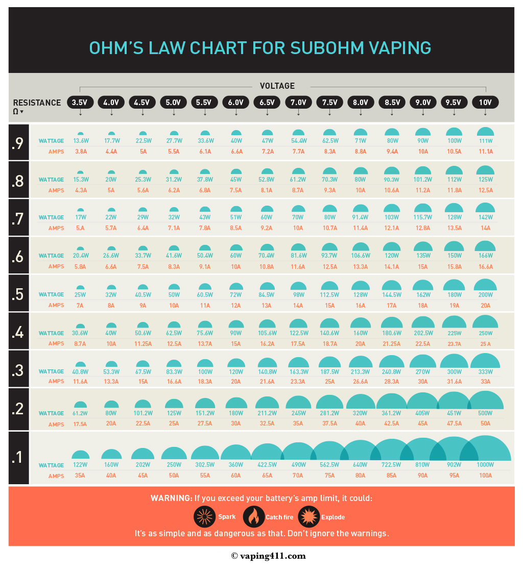 Sub Ohm Vaping Chart of Ohm's Law Reference Chart | Vaping411