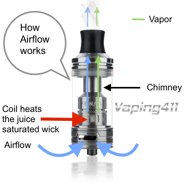 The Function And Purpose Of Airflow In A Tank Vaping411